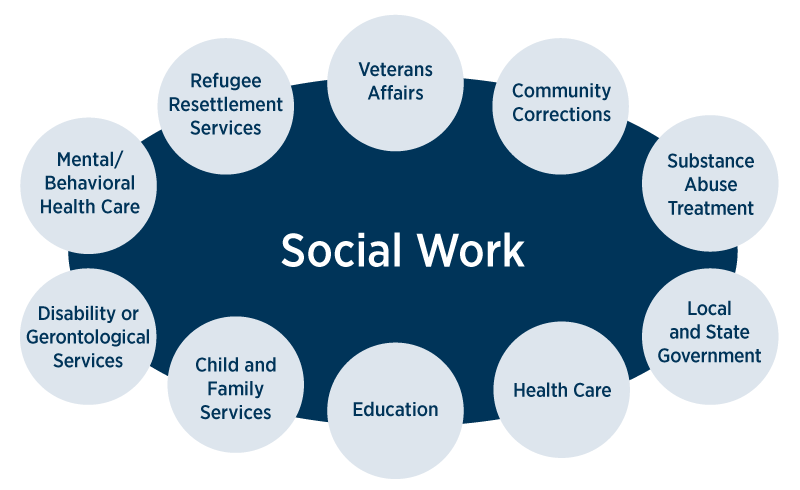 What can I do with a Bachelor of Social Work degree?