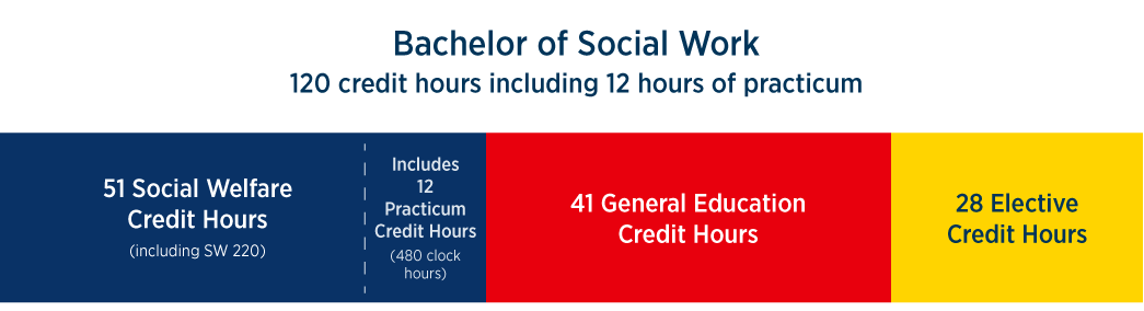 bachelor of social work credit hours