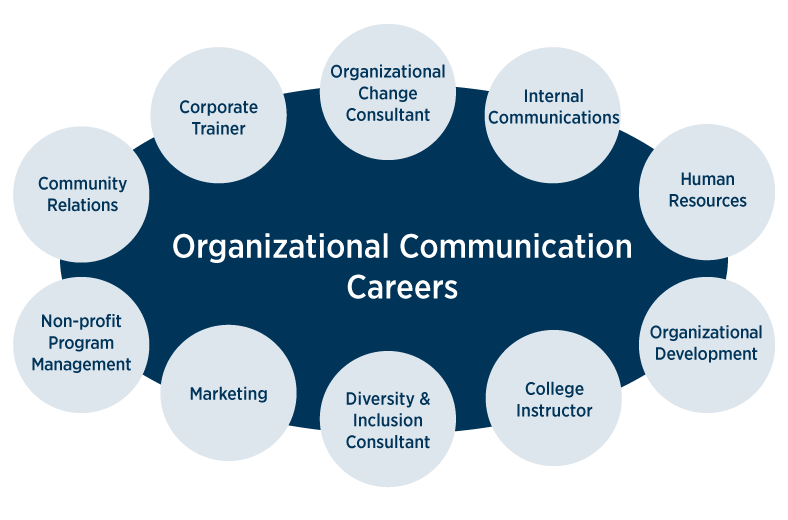 What industries need experts in organizational communication?