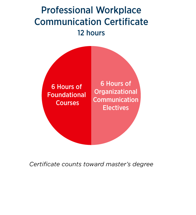Workplace Commuinication certificate