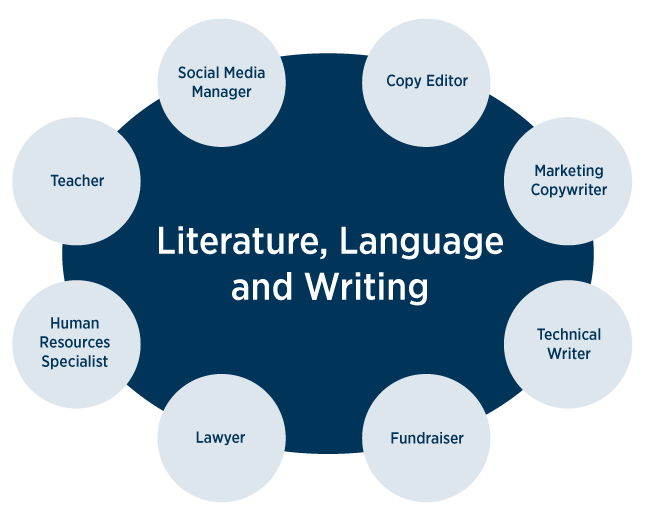 What career possibilities does a literature, language and writing degree offer?
