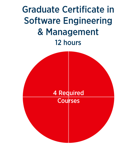 software management certificate