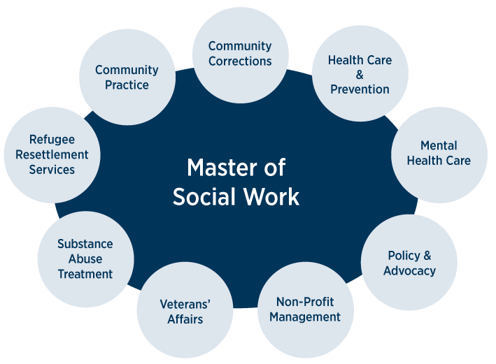 what can I do with a social work degree?