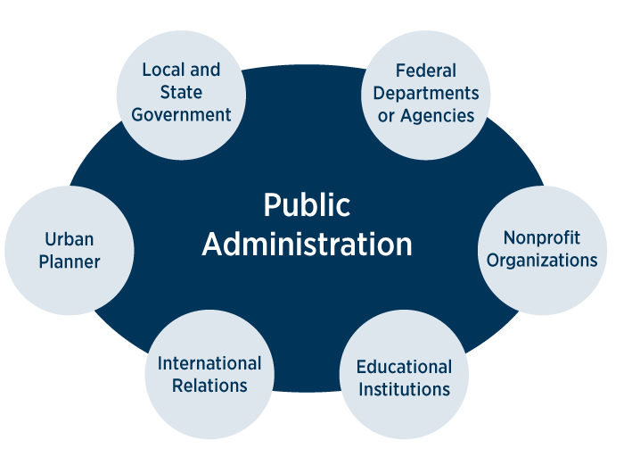 What can I do with a degree in public administration?