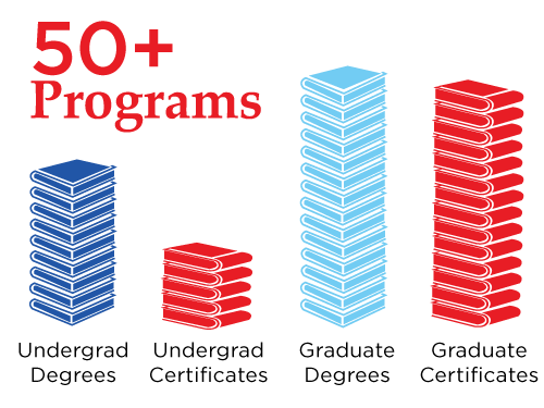 50+ Programs offered and Edwards Campus