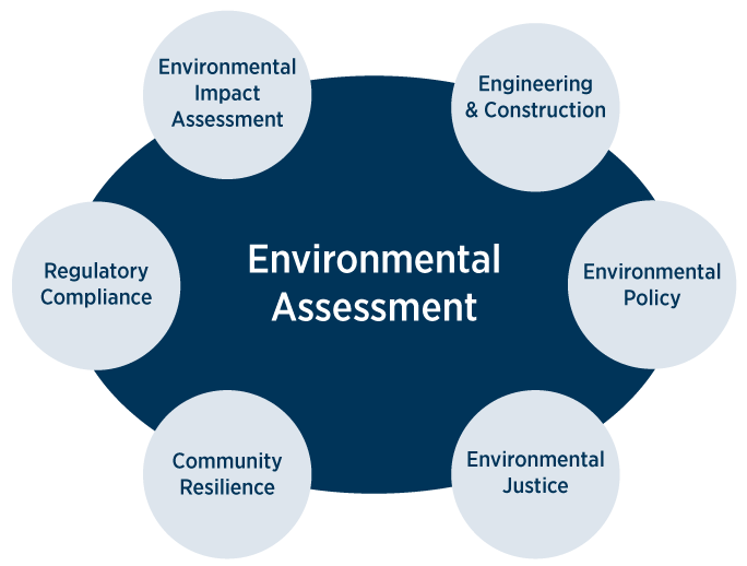 What can I do with an environmental assessment master's degree?