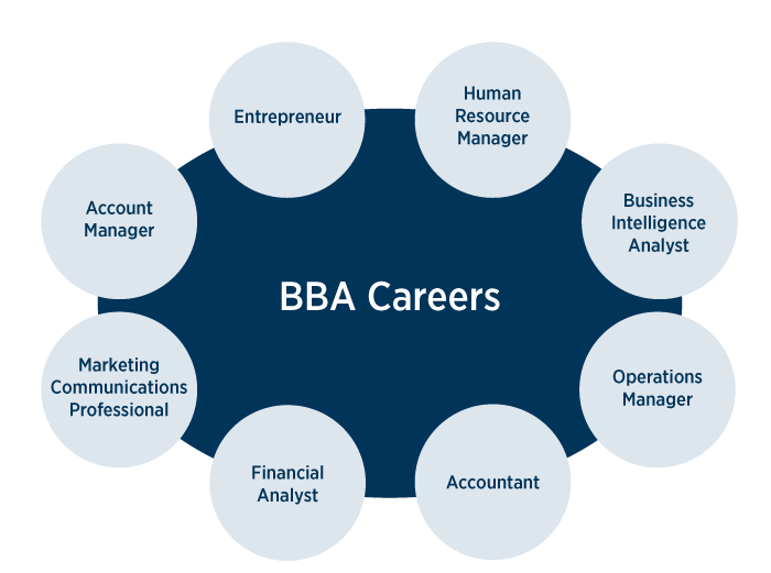 what can you do with a BBA degree?