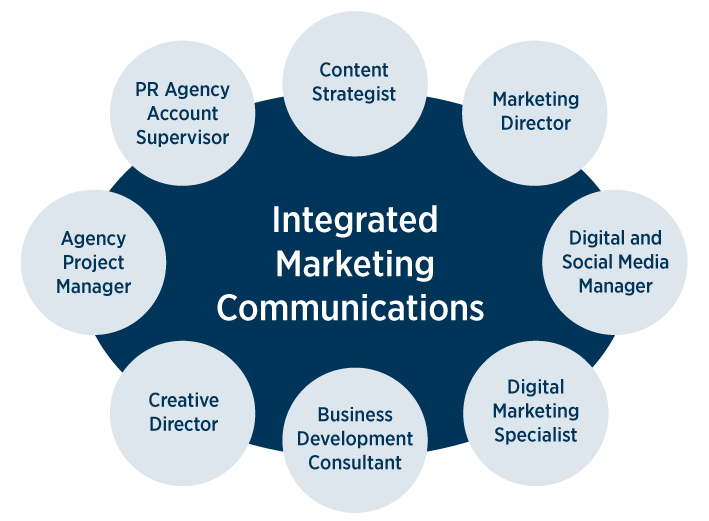 What can I do with a marketing and communications degree?